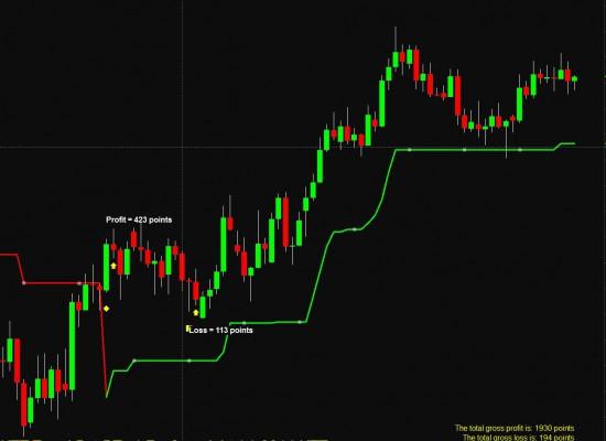 Esignal trading system